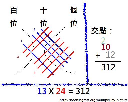 畫圖也可以計算乘法?乘法圖解法