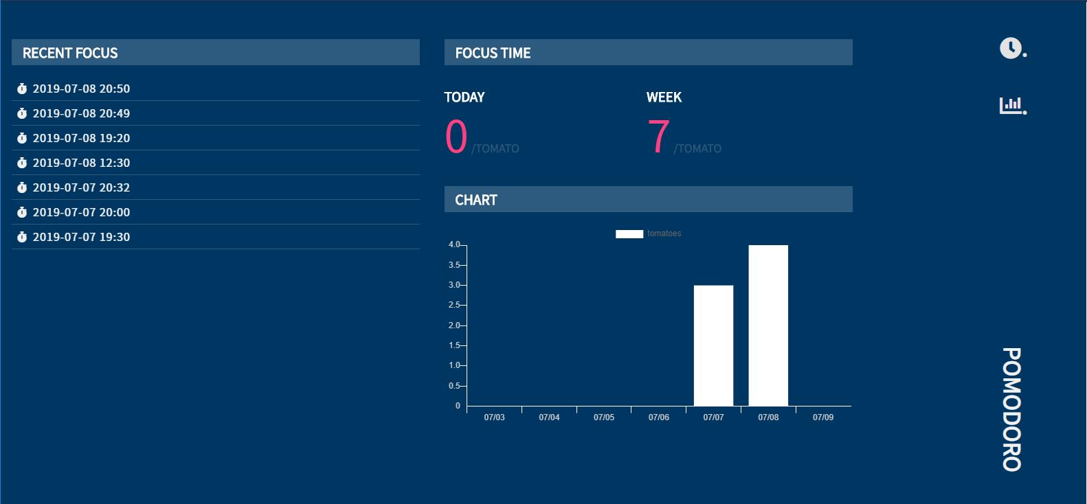 pomodoro_chart