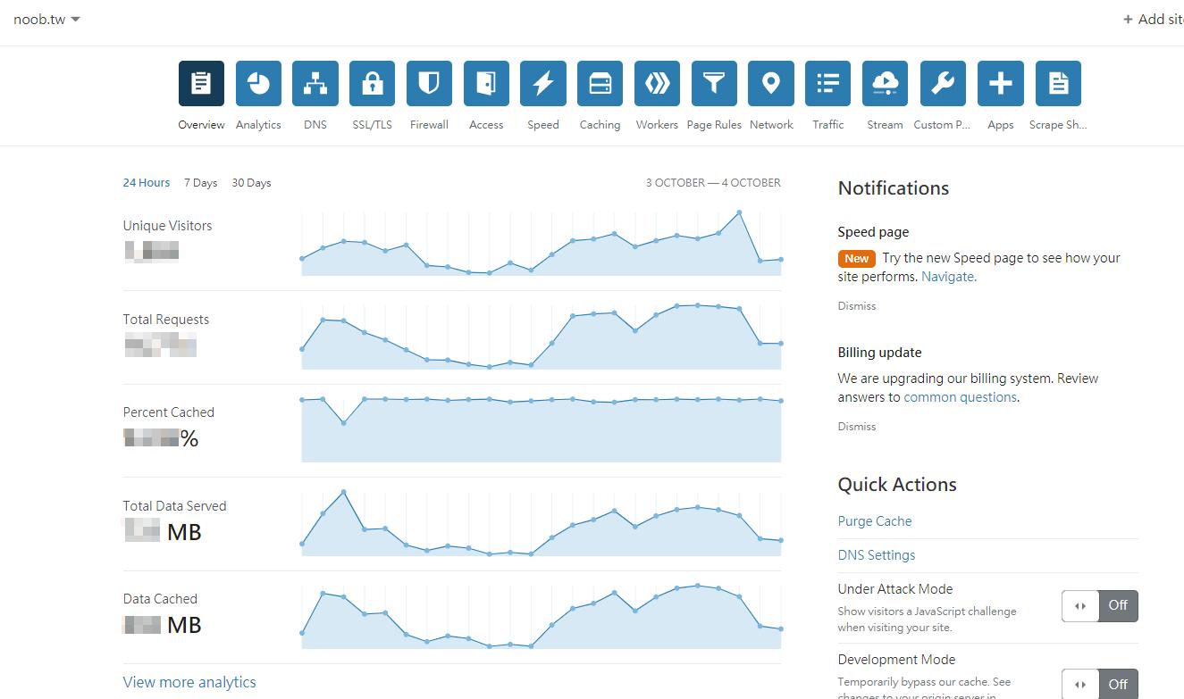 CloudFlare 快取了什麼?五招設定看這裡